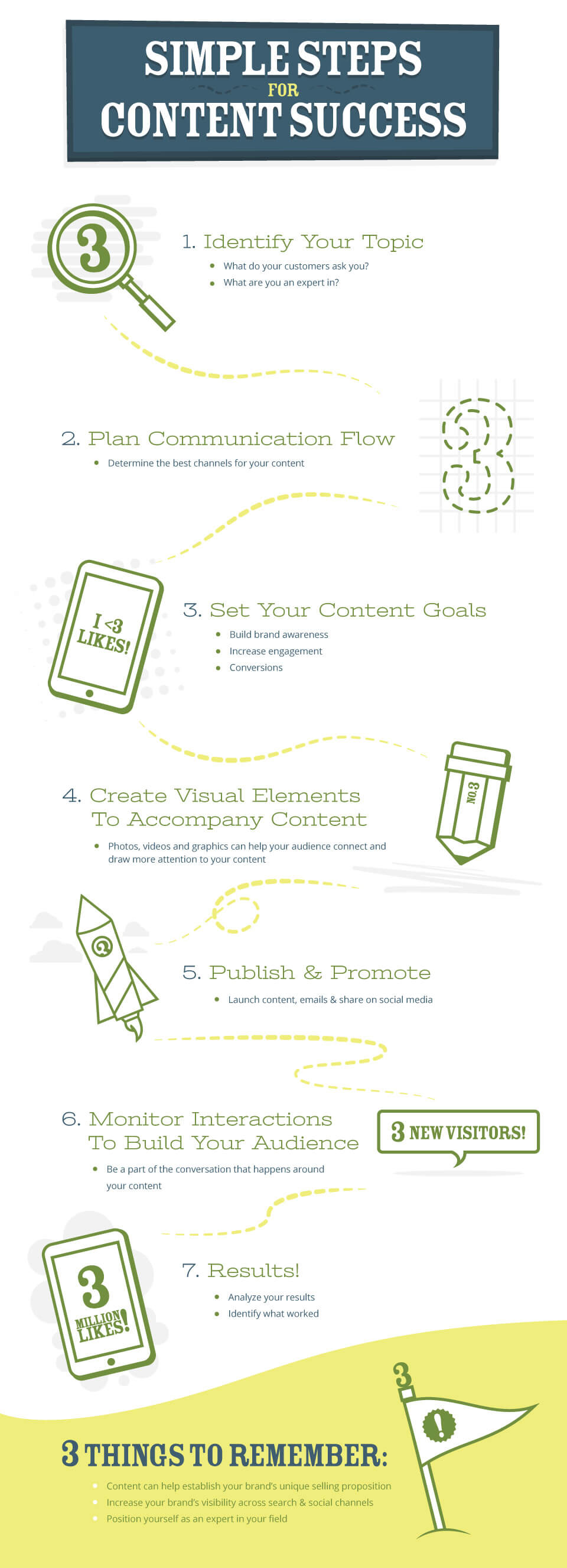 Simple Steps for Content Success